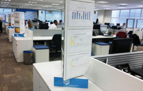 Display giratório no ambiente de trabalho